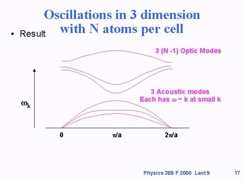 Cap. 3 Fonones - Vibraciones Cristalinas 25