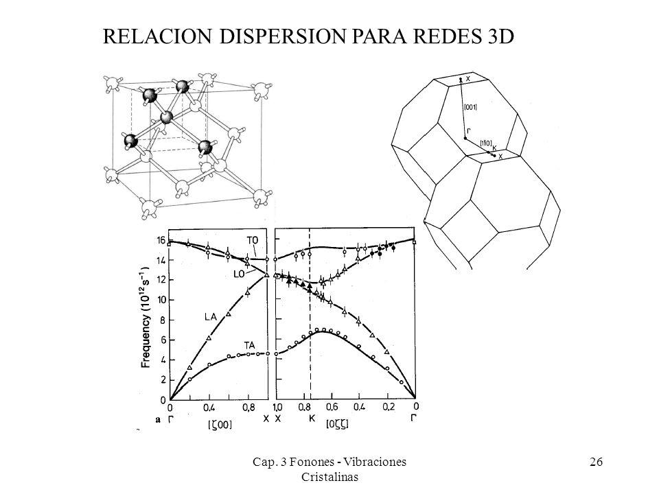 Cap. 3 Fonones - Vibraciones Cristalinas 26 RELACION DISPERSION PARA REDES 3D