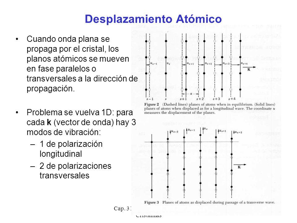Cap. 3 Fonones - Vibraciones Cristalinas 4 Desplazamiento Atómico Cuando onda plana se propaga por el cristal, los planos atómicos se mueven en fase p