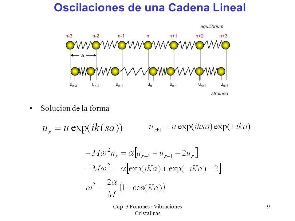 Cap. 3 Fonones - Vibraciones Cristalinas 9 Oscilaciones de una Cadena Lineal Solucion de la forma