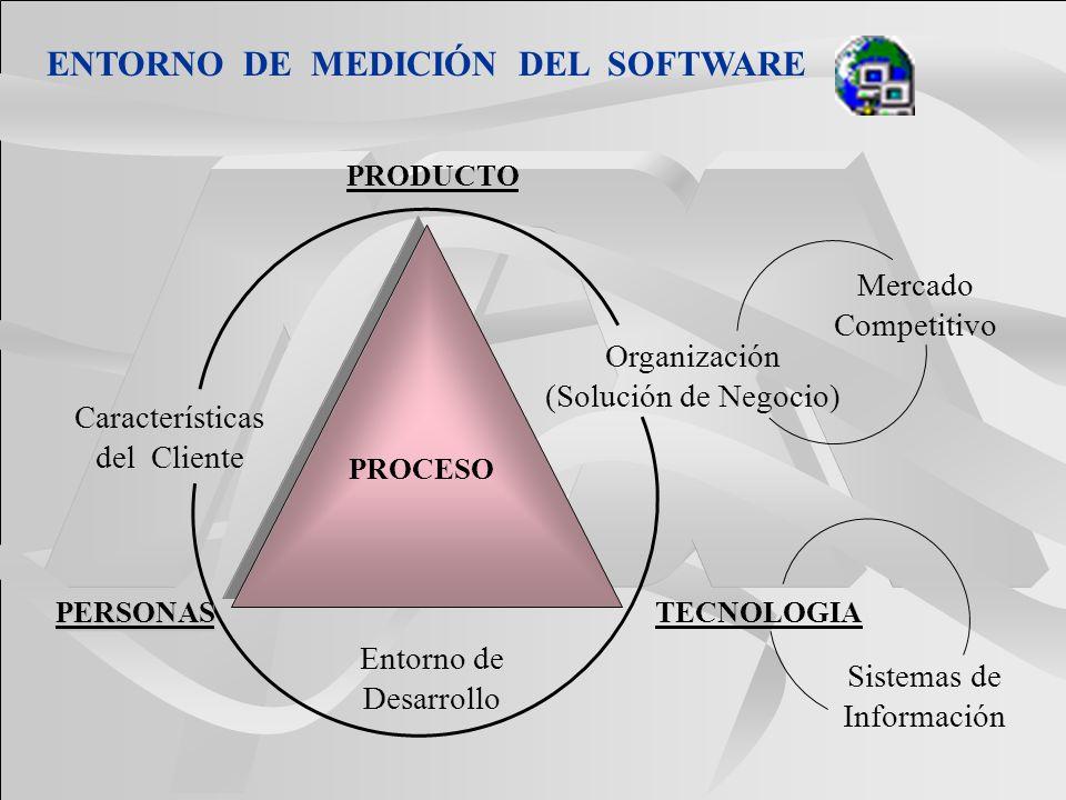 PROCESO TECNOLOGIAPERSONAS PRODUCTO Características del Cliente Organización (Solución de Negocio) Entorno de Desarrollo Sistemas de Información Merca