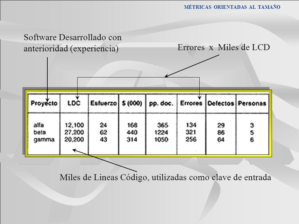 MÉTRICAS ORIENTADAS AL TAMAÑO Software Desarrollado con anterioridad (experiencia) Miles de Lineas Código, utilizadas como clave de entrada Errores x