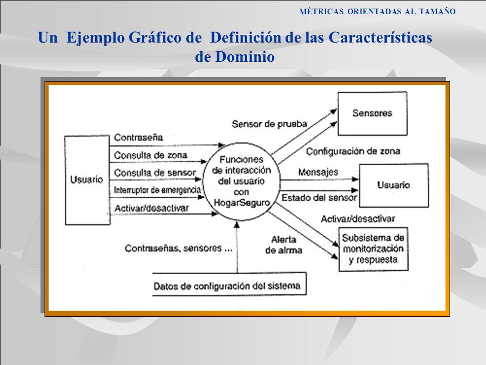 MÉTRICAS ORIENTADAS AL TAMAÑO Un Ejemplo Gráfico de Definición de las Características de Dominio