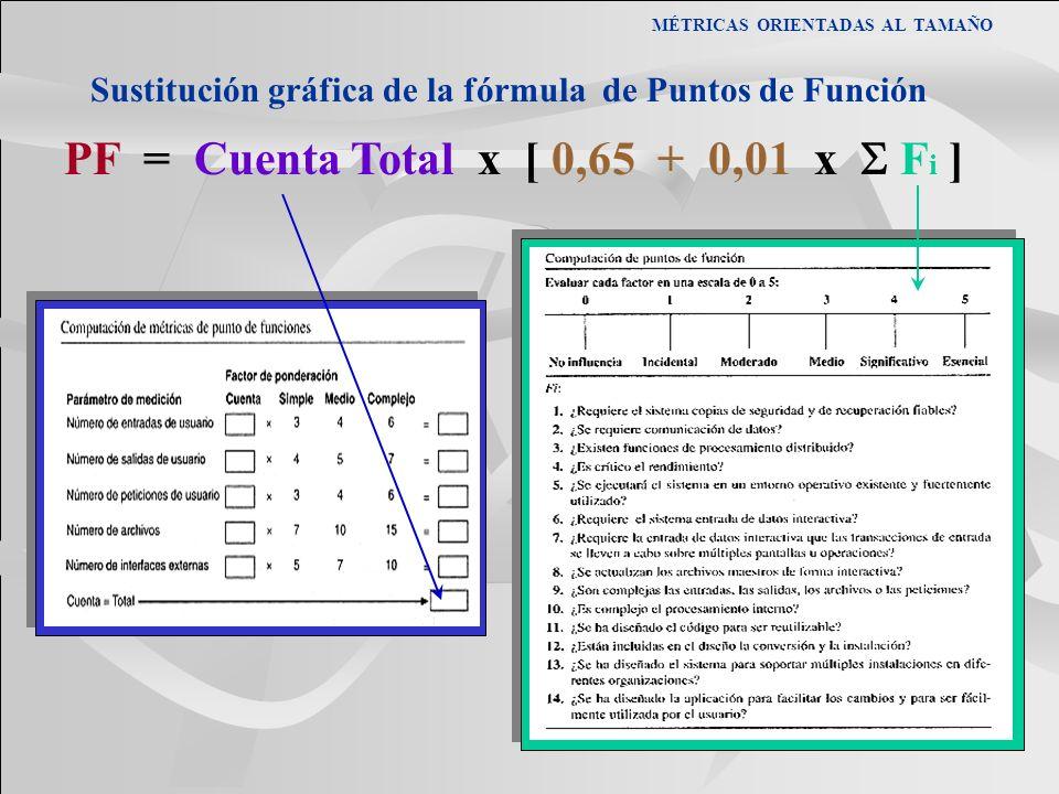 MÉTRICAS ORIENTADAS AL TAMAÑO Sustitución gráfica de la fórmula de Puntos de Función PF = Cuenta Total x [ 0,65 + 0,01 x F i ]