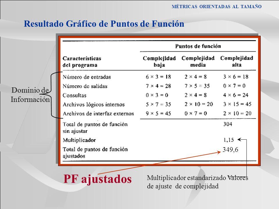 349,6 PF ajustados MÉTRICAS ORIENTADAS AL TAMAÑO Resultado Gráfico de Puntos de Función Dominio de Información Multiplicador estandarizado Valores de