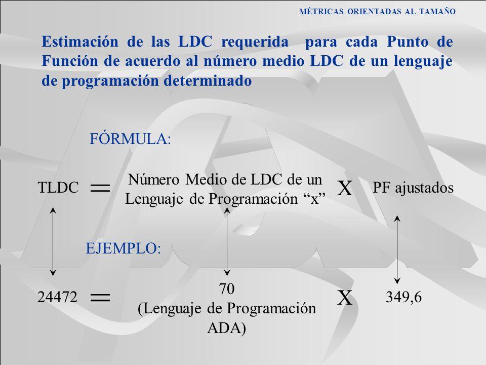 MÉTRICAS ORIENTADAS AL TAMAÑO Estimación de las LDC requerida para cada Punto de Función de acuerdo al número medio LDC de un lenguaje de programación
