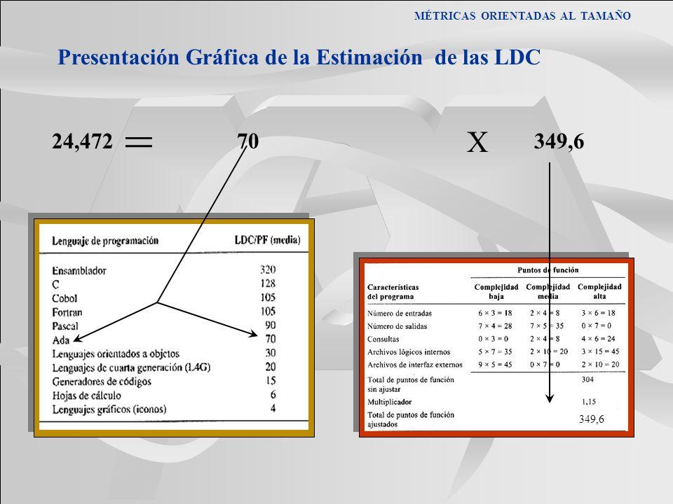 MÉTRICAS ORIENTADAS AL TAMAÑO Presentación Gráfica de la Estimación de las LDC 24,472 70349,6 = X