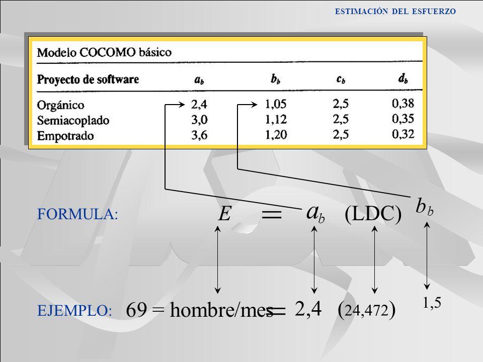 FORMULA: E a b (LDC) b b = EJEMPLO: 69 = hombre/mes = 2,4 ( 24,472 ) 1,5 ESTIMACIÓN DEL ESFUERZO