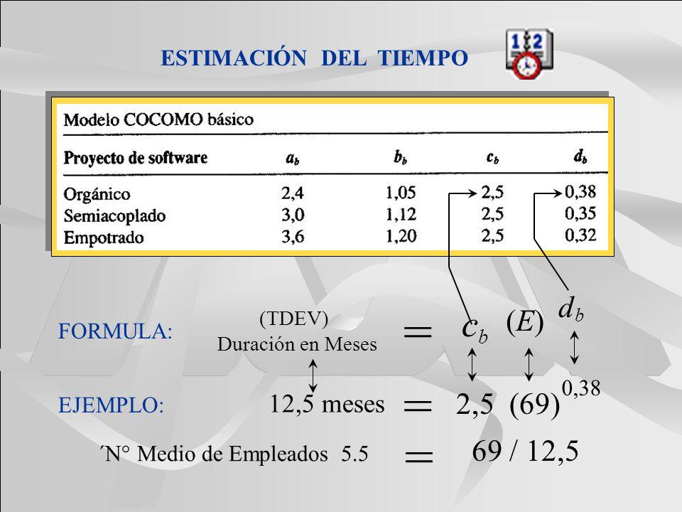 ESTIMACIÓN DEL TIEMPO FORMULA: c b d b (E)(E) (TDEV) Duración en Meses = 12,5 meses 2,5 (69) 0,38 = EJEMPLO: ´N° Medio de Empleados 5.5 = 69 / 12,5