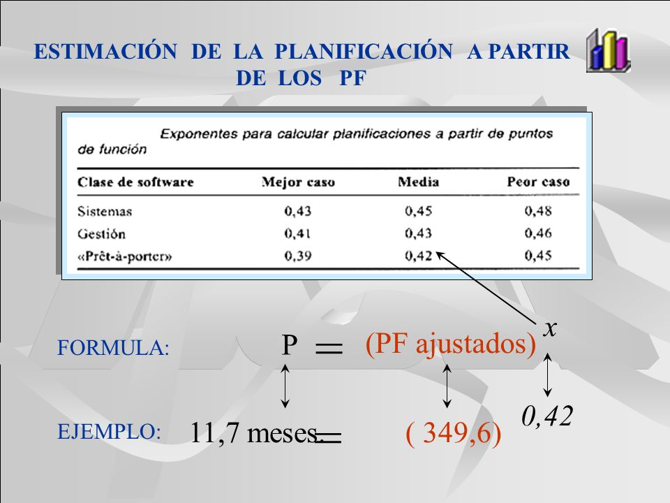 ESTIMACIÓN DE LA PLANIFICACIÓN A PARTIR DE LOS PF FORMULA: EJEMPLO: P x (PF ajustados) = 11,7 meses. 0,42 ( 349,6) =