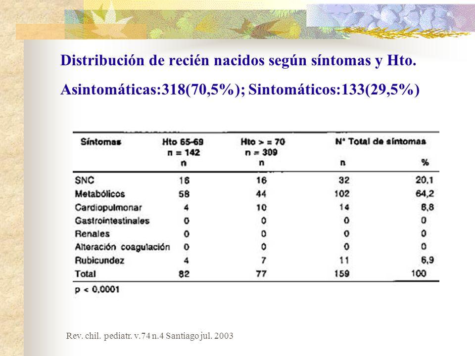 Distribución de recién nacidos según síntomas y Hto. Asintomáticas:318(70,5%); Sintomáticos:133(29,5%) Rev. chil. pediatr. v.74 n.4 Santiago jul. 2003