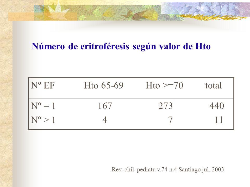 Número de eritroféresis según valor de Hto Rev. chil. pediatr. v.74 n.4 Santiago jul. 2003 Nº EF Hto 65-69 Hto >=70 total Nº = 1 167 273 440 Nº > 1 4