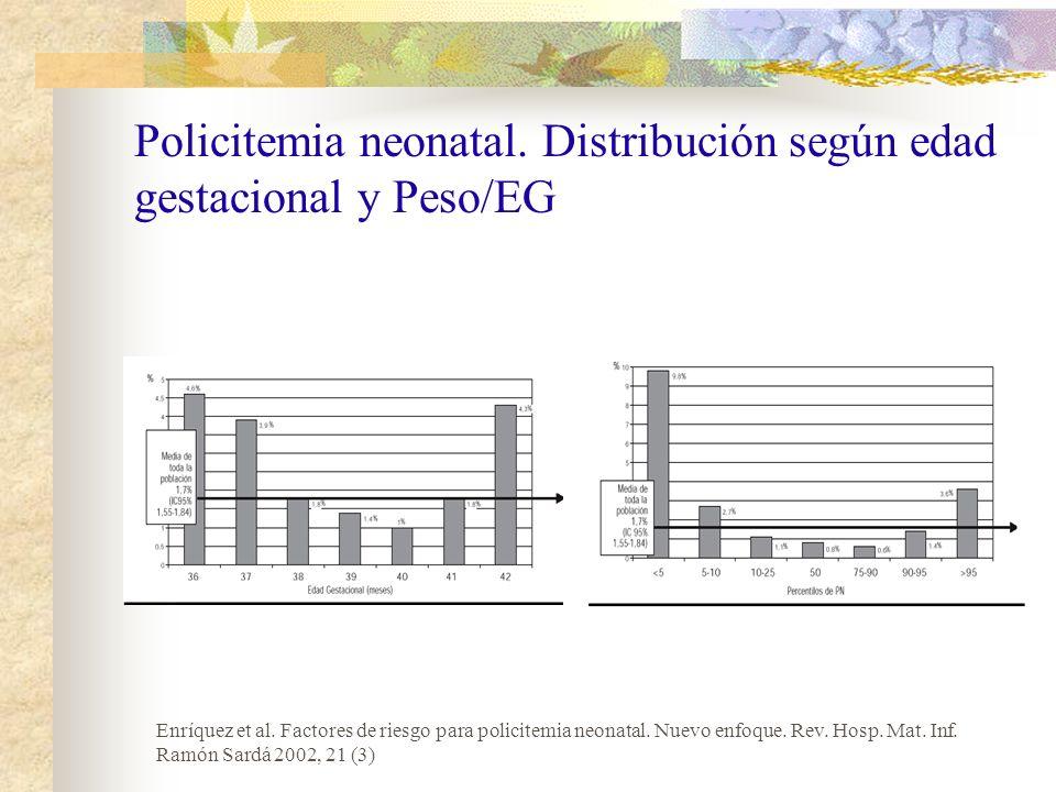 Incidencia de poliglobulia de Recién nacidos según peso/EG Peso/EG n % poliglobúlicos AEG 1427 1,33 GEG 187 2,13 PEG 219 7,30 Total 1833 2,12 Valenzuela P.