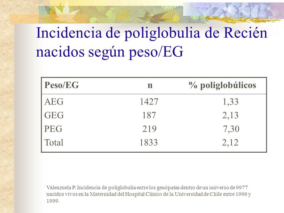 Incidencia de poliglobulia de Recién nacidos según peso/EG Peso/EG n % poliglobúlicos AEG 1427 1,33 GEG 187 2,13 PEG 219 7,30 Total 1833 2,12 Valenzue