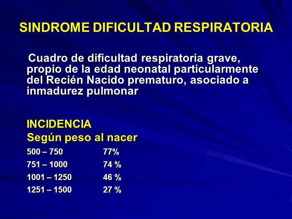 SINDROME DIFICULTAD RESPIRATORIA Cuadro de dificultad respiratoria grave, propio de la edad neonatal particularmente del Recién Nacido prematuro, asociado a inmadurez pulmonar Cuadro de dificultad respiratoria grave, propio de la edad neonatal particularmente del Recién Nacido prematuro, asociado a inmadurez pulmonarINCIDENCIA Según peso al nacer Según peso al nacer 500 – 750 77% 500 – 750 77% 751 – 1000 74 % 751 – 1000 74 % 1001 – 1250 46 % 1001 – 1250 46 % 1251 – 1500 27 % 1251 – 1500 27 %