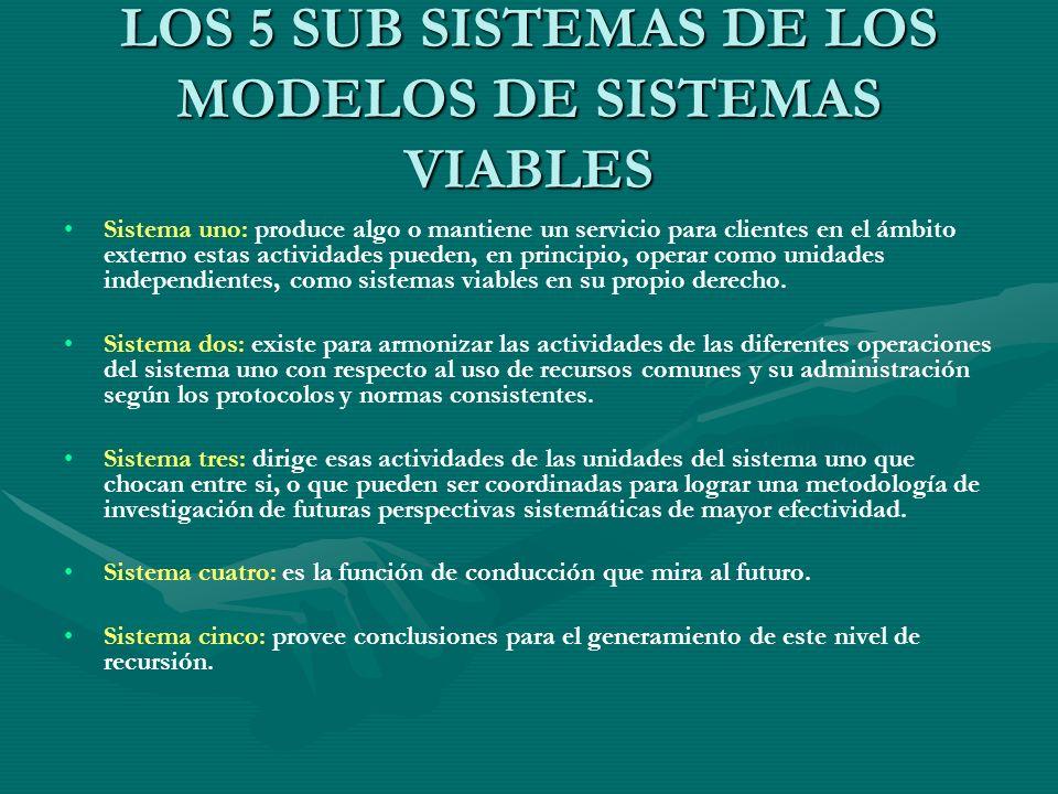 LOS 5 SUB SISTEMAS DE LOS MODELOS DE SISTEMAS VIABLES Sistema uno: produce algo o mantiene un servicio para clientes en el ámbito externo estas activi