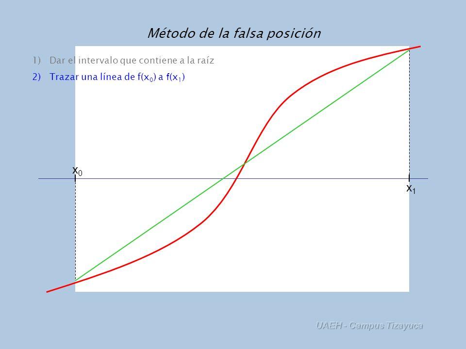 UAEH - Campus Tizayuca Método de la falsa posición x0x0 x1x1 x2x2 1)Dar el intervalo que contiene a la raíz 2)Trazar una línea de f(x 0 ) a f (x 1 ) 3)Dividir el intervalo en el lugar dónde la línea cruza al eje x