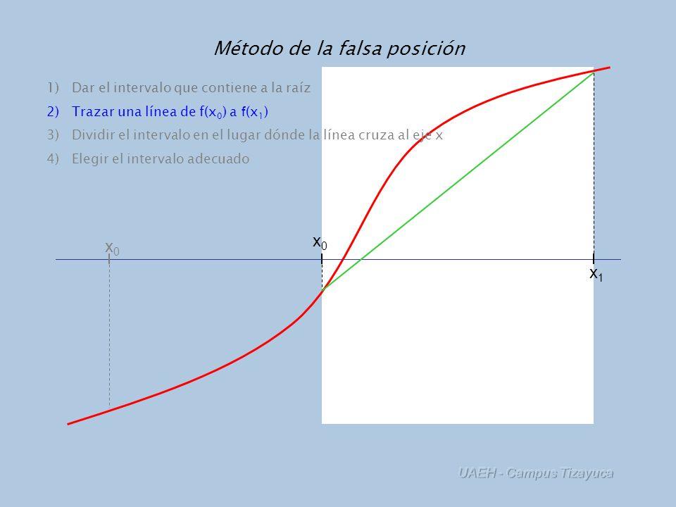 UAEH - Campus Tizayuca Método de la falsa posición x0x0 x1x1 x0x0 1)Dar el intervalo que contiene a la raíz 2)Trazar una línea de f(x 0 ) a f (x 1 ) 3)Dividir el intervalo en el lugar dónde la línea cruza al eje x 4)Elegir el intervalo adecuado x2x2