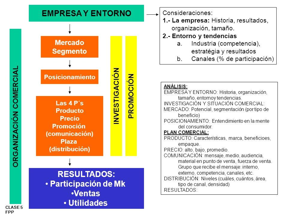 CLASE 5 FPP EMPRESA Y ENTORNO Mercado Segmento Posicionamiento Las 4 P´s Producto Precio Promoción (comunicación) Plaza (distribución) RESULTADOS: Par
