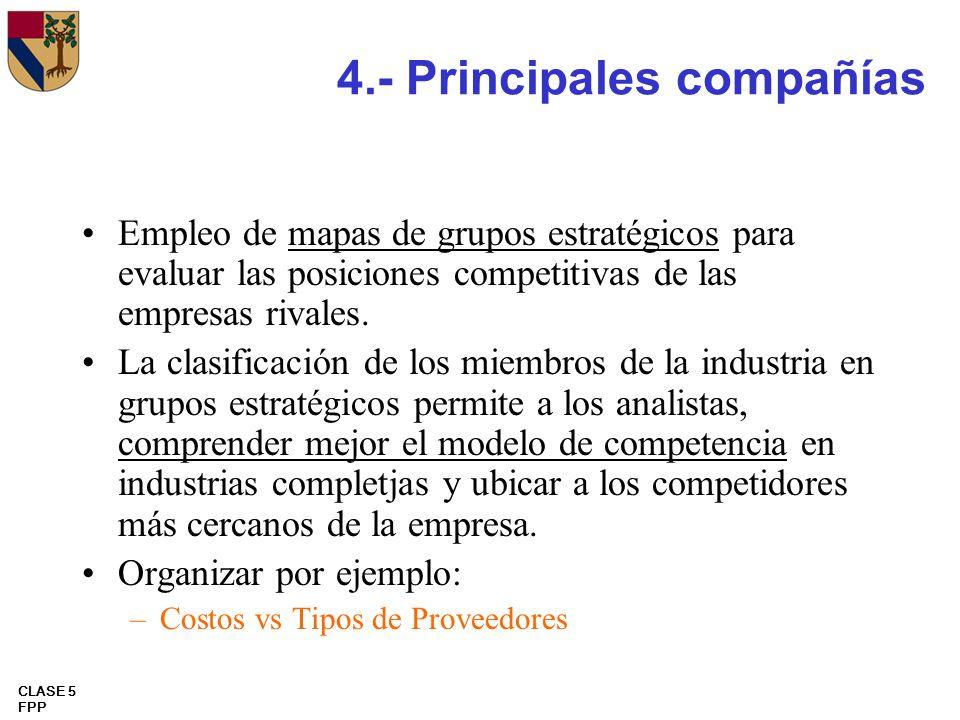 CLASE 5 FPP 4.- Principales compañías Empleo de mapas de grupos estratégicos para evaluar las posiciones competitivas de las empresas rivales. La clas