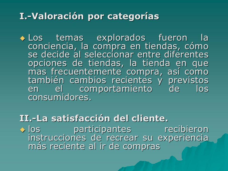 I.-Valoración por categorías Los temas explorados fueron la conciencia, la compra en tiendas, cómo se decide al seleccionar entre diferentes opciones