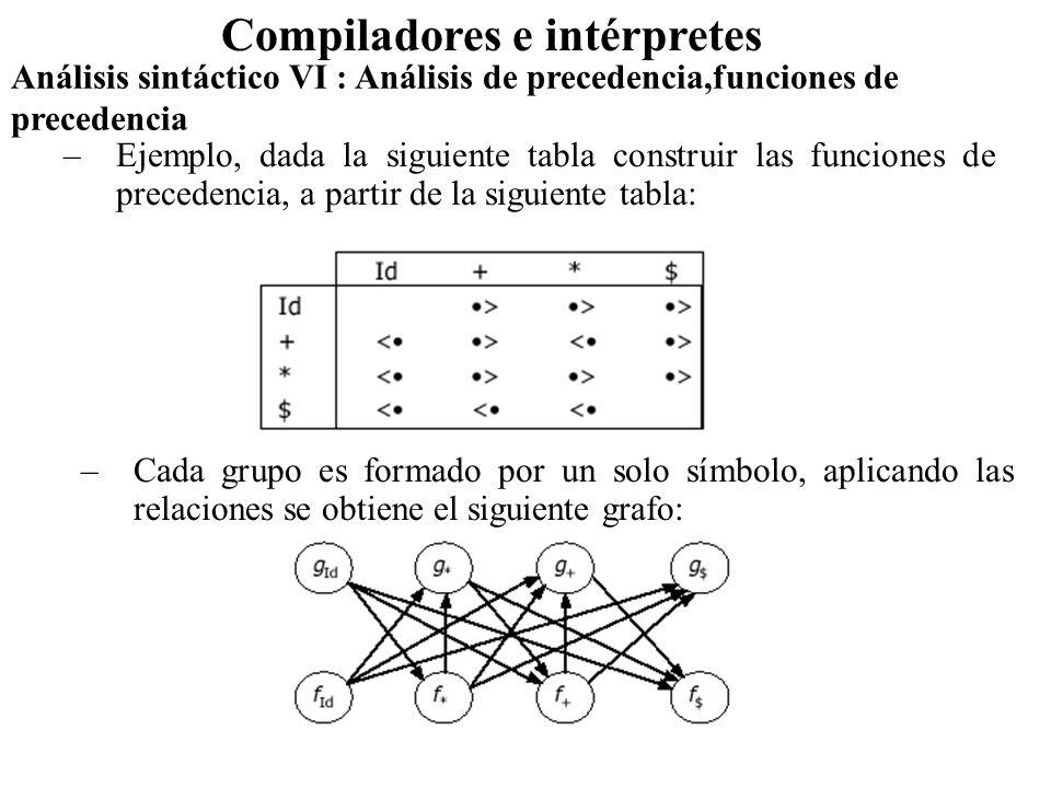 Análisis sintáctico VI : Análisis de precedencia,funciones de precedencia Compiladores e intérpretes –No hay ciclos por lo que se pueden definir las funciones de procedencia.