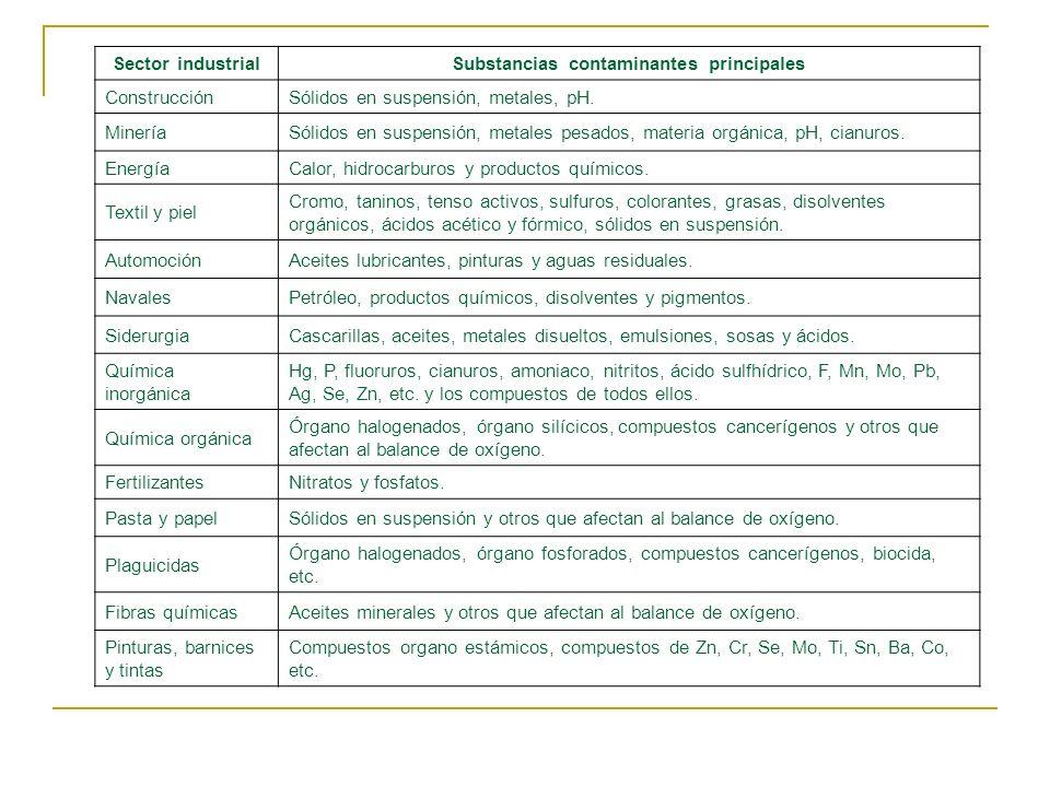 Sector industrialSubstancias contaminantes principales ConstrucciónSólidos en suspensión, metales, pH. MineríaSólidos en suspensión, metales pesados,