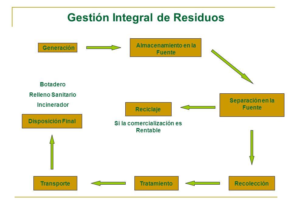 Gestión Integral de Residuos Generación Almacenamiento en la Fuente Separación en la Fuente RecolecciónTransporte Reciclaje Tratamiento Disposición Fi