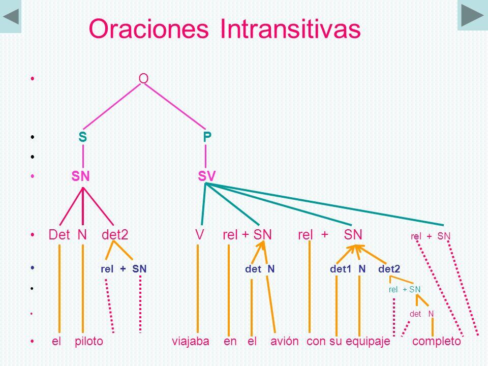 Ejercicios sobre Sintaxis Oraciones transitivas Presentación arbórea O S P SN SV det1 N det2 V + rel SN rel + SN rel + SN rel la señora de mi amigo ve