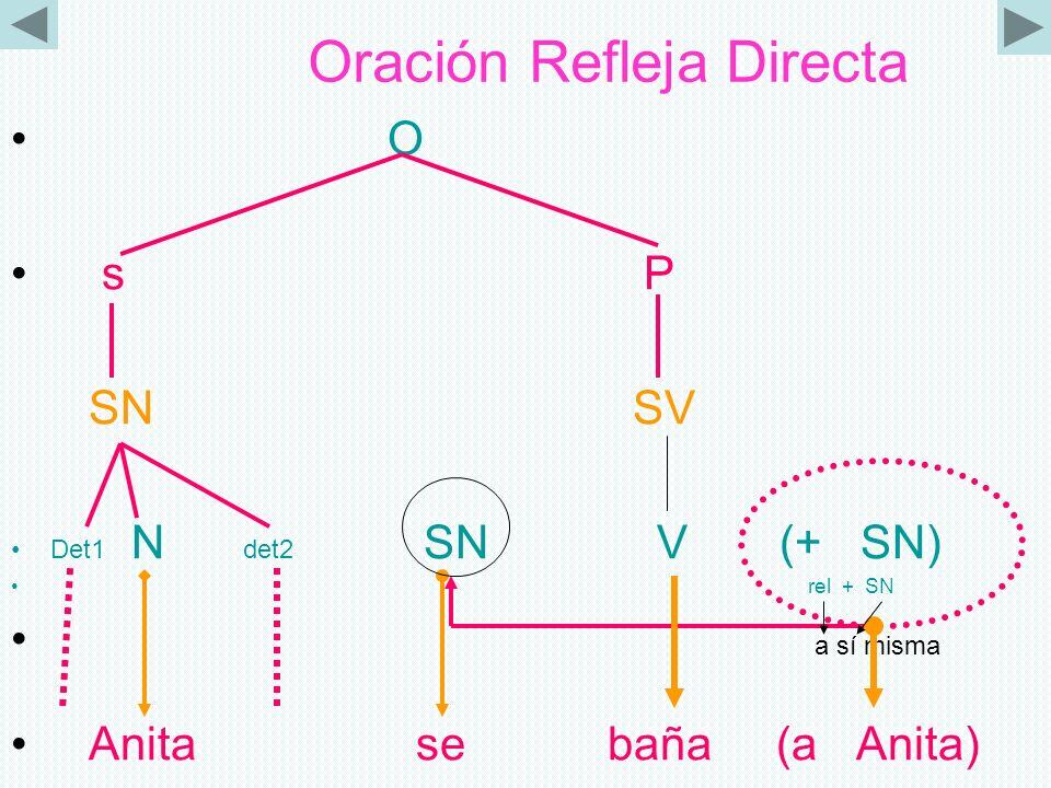 Oración Refleja Directa O s P SN SV Det1 N det2 SN V (+ SN) rel + SN a sí misma Anita se baña (a Anita)