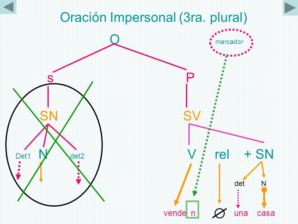 Oración Impersonal (SE) O s P SN SV Det1 N det2 V rel + SN det N (ALGUIEN) Se vende una casa
