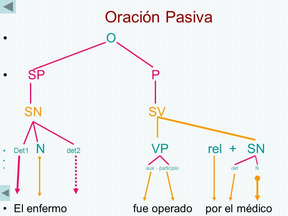 Oración Pasiva O SP P SN SV Det1 N det2 VP rel + SN aux - participio det N El enfermo fue operado por el médico