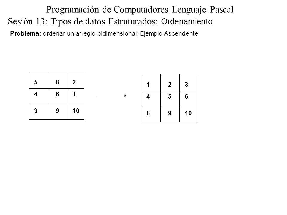 Sesión 13: Tipos de datos Estruturados: Ordenamiento Programación de Computadores Lenguaje Pascal Problema: se procede a ordenar; PROCEDURE ordena(VAR numeros :ARRAY[1..100,1..100] OF INTEGER; cntcol,cntfil:INTEGER); VAR topei,topej,buscai,buscaj:INTEGER; BEGIN FOR topei:=1 TO cntfil DO FOR topej:=1 TO cntcol -1 DO BEGIN buscai:=topei; FOR buscaj:=topej+1 TO cntcol DO IF (numeros[buscai,buscaj]<numeros[topei,topej]) THEN intercambio(numeros,topei,topej,buscai,buscaj); FOR buscai :=topei +1 TO cntfil DO FOR buscaj:=1 TO cntcol DO IF (numeros[buscai,buscaj]<numeros[topei,topej]) THEN intercambio(numeros,topei,topej,buscai,buscaj) END END;