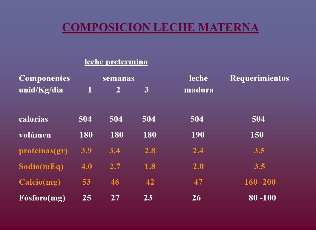 leche pretermino Componentes semanas leche Requerimientos unid/Kg/día 1 2 3 madura calorías 504 504 504 504 504 volúmen 180 180 180 190 150 proteínas(gr) 3.9 3.4 2.8 2.4 3.5 Sodio(mEq) 4.0 2.7 1.8 2.0 3.5 Calcio(mg) 53 46 42 47 160 -200 Fósforo(mg) 25 27 23 26 80 -100 COMPOSICION LECHE MATERNA
