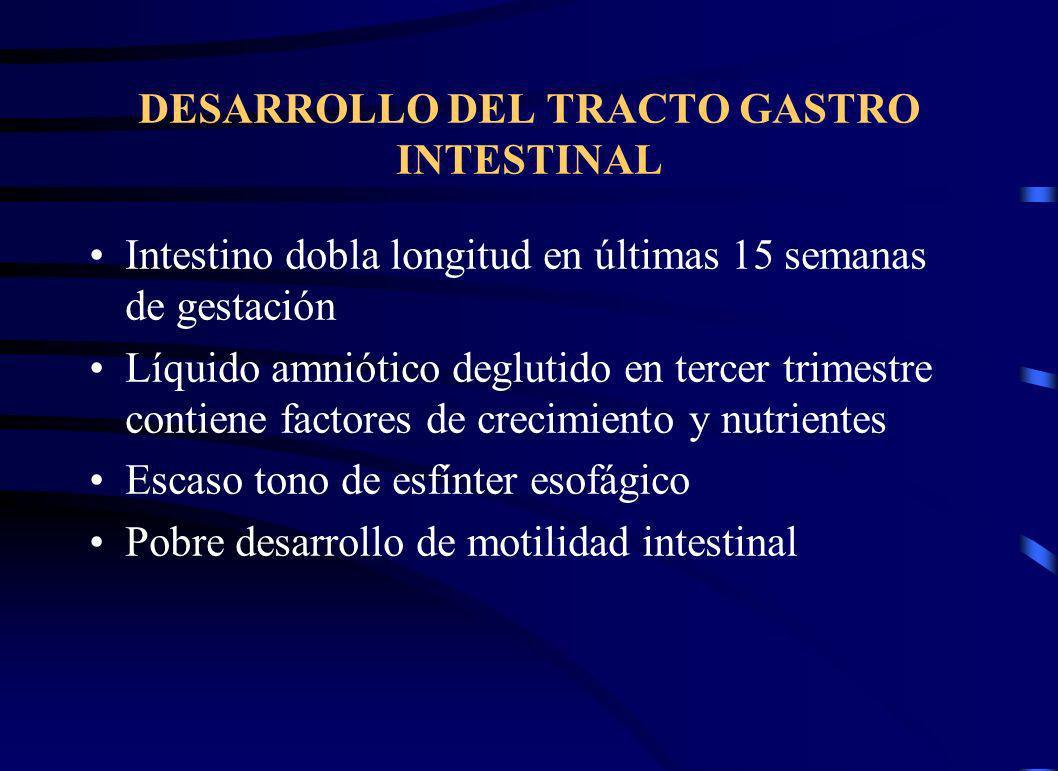 DESARROLLO DEL TRACTO GASTRO INTESTINAL Intestino dobla longitud en últimas 15 semanas de gestación Líquido amniótico deglutido en tercer trimestre contiene factores de crecimiento y nutrientes Escaso tono de esfínter esofágico Pobre desarrollo de motilidad intestinal