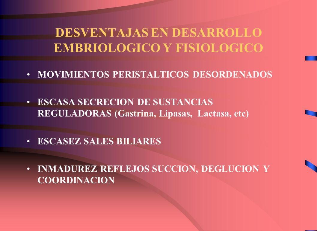 DESVENTAJAS EN DESARROLLO EMBRIOLOGICO Y FISIOLOGICO MOVIMIENTOS PERISTALTICOS DESORDENADOS ESCASA SECRECION DE SUSTANCIAS REGULADORAS (Gastrina, Lipasas, Lactasa, etc) ESCASEZ SALES BILIARES INMADUREZ REFLEJOS SUCCION, DEGLUCION Y COORDINACION