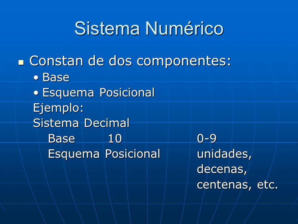 Sistema Numérico Constan de dos componentes: Constan de dos componentes: BaseBase Esquema PosicionalEsquema PosicionalEjemplo: Sistema Decimal Base100-9 Esquema Posicionalunidades, decenas, centenas, etc.