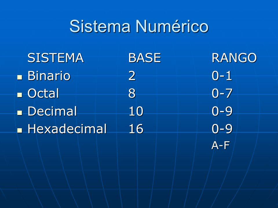 Sistema Numérico SISTEMABASERANGO Binario20-1 Binario20-1 Octal80-7 Octal80-7 Decimal100-9 Decimal100-9 Hexadecimal160-9 Hexadecimal160-9A-F