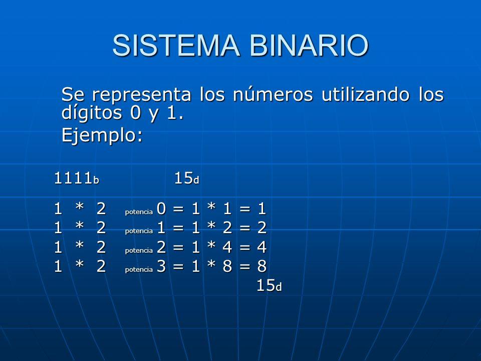 SISTEMA BINARIO Se representa los números utilizando los dígitos 0 y 1.