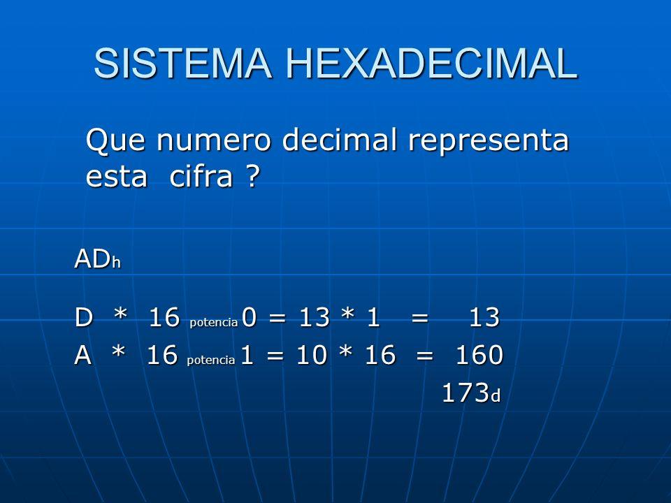 SISTEMA HEXADECIMAL Que numero decimal representa esta cifra .
