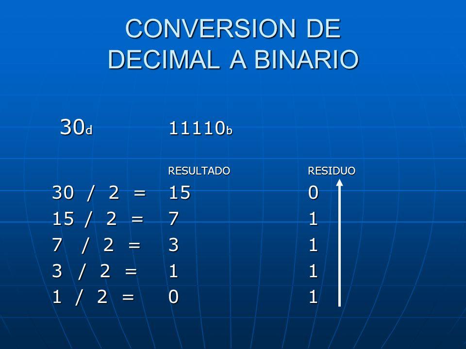 CONVERSION DE DECIMAL A BINARIO 30 d 11110 b RESULTADO RESIDUO 30 / 2 = 150 15 / 2 = 71 7 / 2 = 31 3/ 2 = 11 1 / 2 = 01