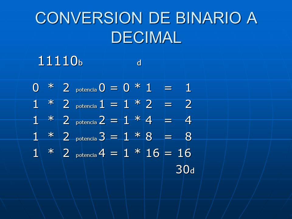 CONVERSION DE BINARIO A DECIMAL 11110 b d 0 * 2 potencia 0 = 0 * 1 = 1 1 * 2 potencia 1 = 1 * 2 = 2 1 * 2 potencia 2 = 1 * 4 = 4 1 * 2 potencia 3 = 1 * 8 = 8 1 * 2 potencia 4 = 1 * 16 = 16 30 d 30 d