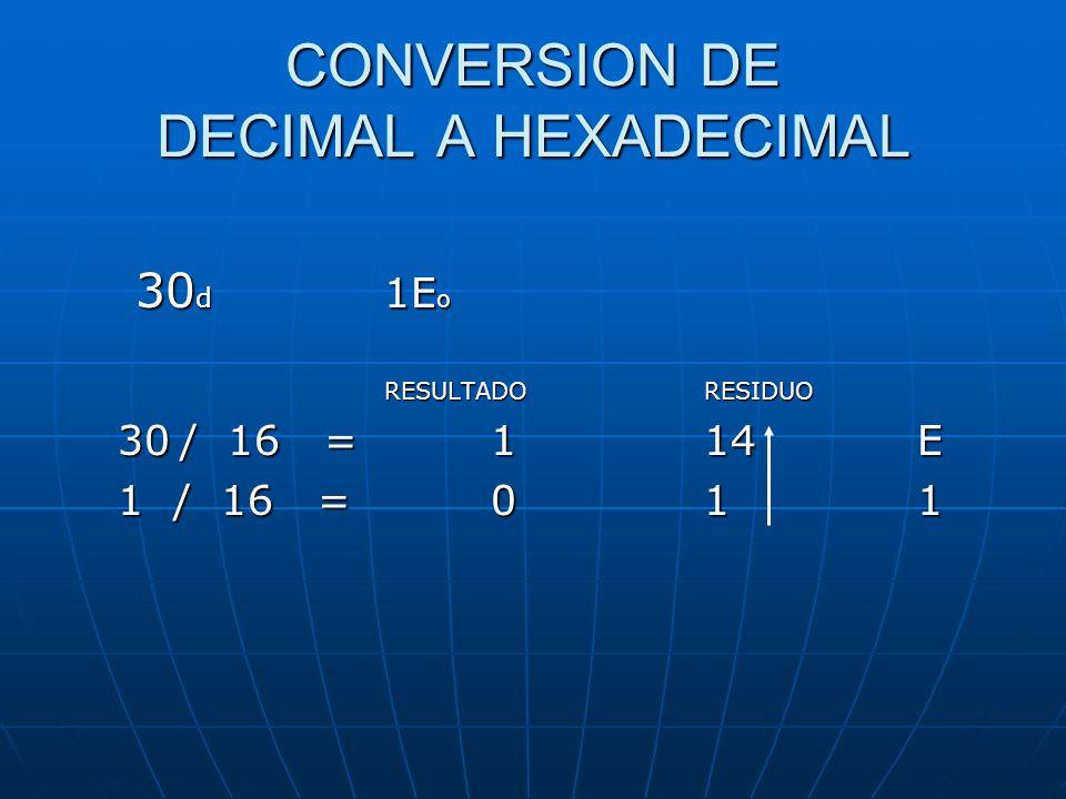 CONVERSION DE DECIMAL A HEXADECIMAL 30 d 1E o RESULTADO RESIDUO 30/ 16 = 114E 1 / 16 = 011