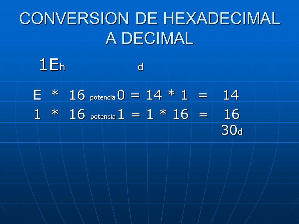 CONVERSION DE HEXADECIMAL A DECIMAL 1E h d E * 16 potencia 0 = 14 * 1 = 14 1 * 16 potencia 1 = 1 * 16 = 16 30 d