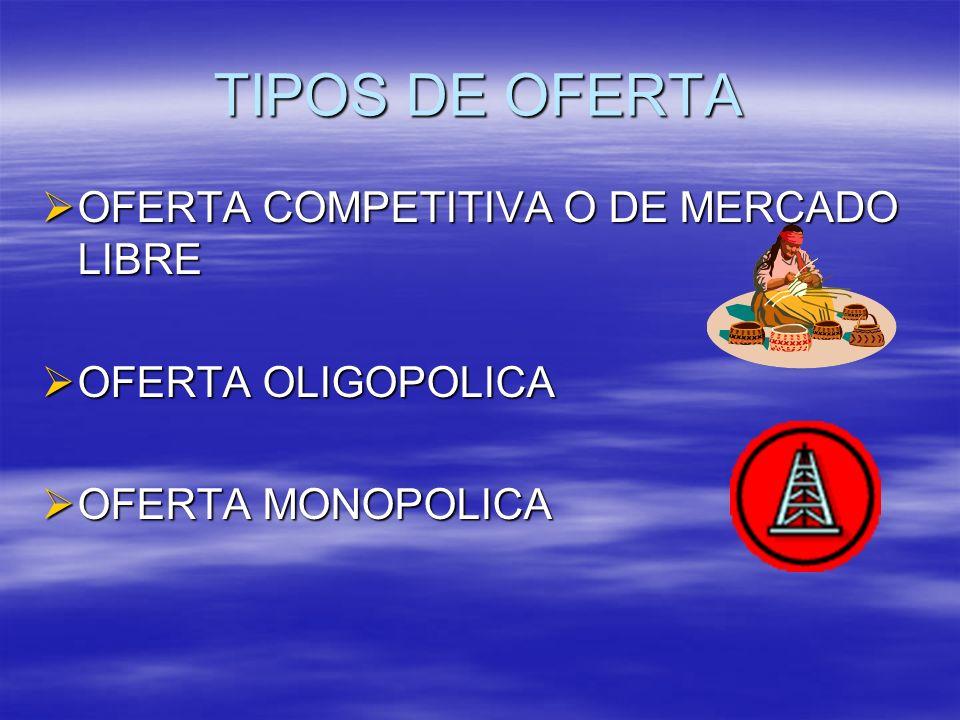 TIPOS DE OFERTA OFERTA COMPETITIVA O DE MERCADO LIBRE OFERTA COMPETITIVA O DE MERCADO LIBRE OFERTA OLIGOPOLICA OFERTA OLIGOPOLICA OFERTA MONOPOLICA OF
