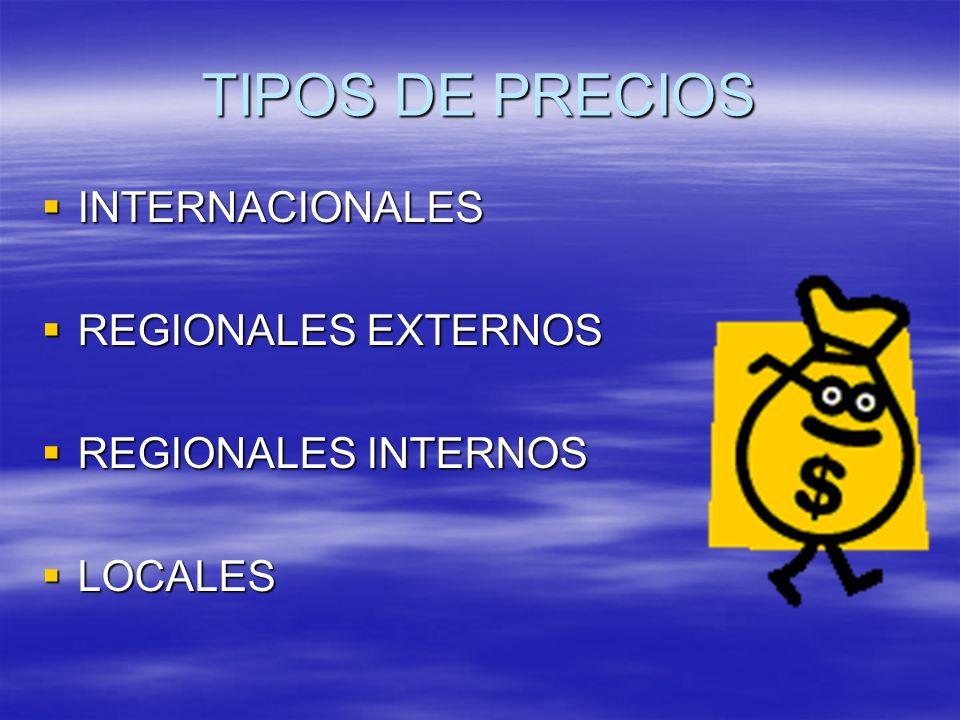 TIPOS DE PRECIOS INTERNACIONALES INTERNACIONALES REGIONALES EXTERNOS REGIONALES EXTERNOS REGIONALES INTERNOS REGIONALES INTERNOS LOCALES LOCALES