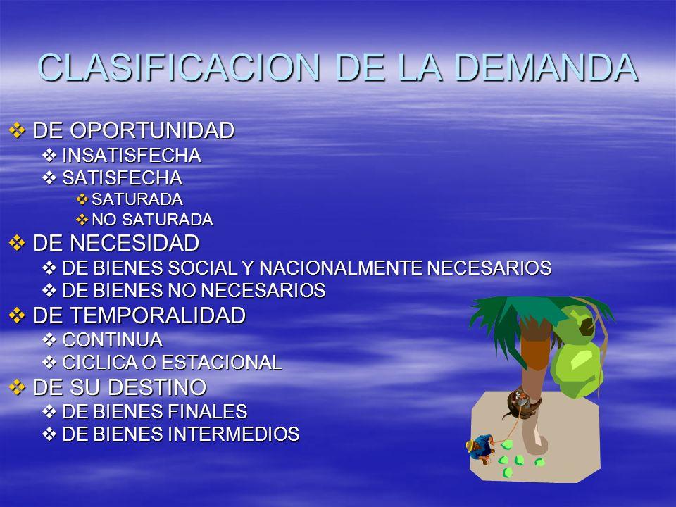 CLASIFICACION DE LA DEMANDA DE OPORTUNIDAD DE OPORTUNIDAD INSATISFECHA INSATISFECHA SATISFECHA SATISFECHA SATURADA SATURADA NO SATURADA NO SATURADA DE