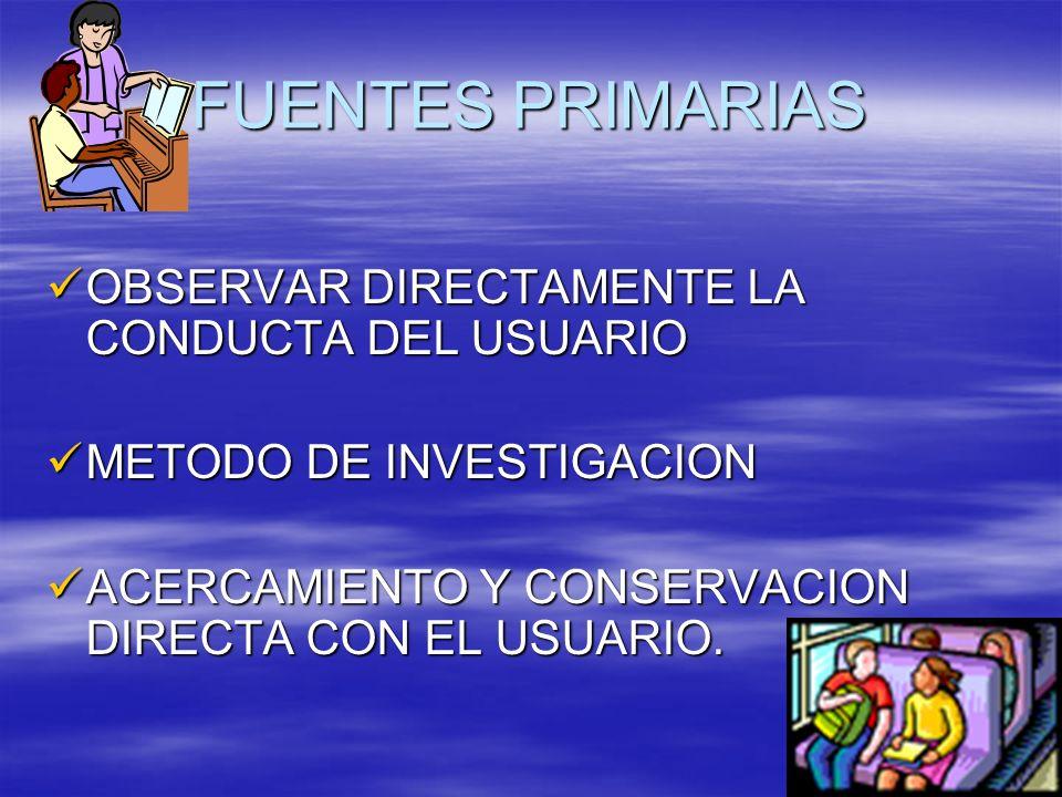 FUENTES PRIMARIAS OBSERVAR DIRECTAMENTE LA CONDUCTA DEL USUARIO OBSERVAR DIRECTAMENTE LA CONDUCTA DEL USUARIO METODO DE INVESTIGACION METODO DE INVEST