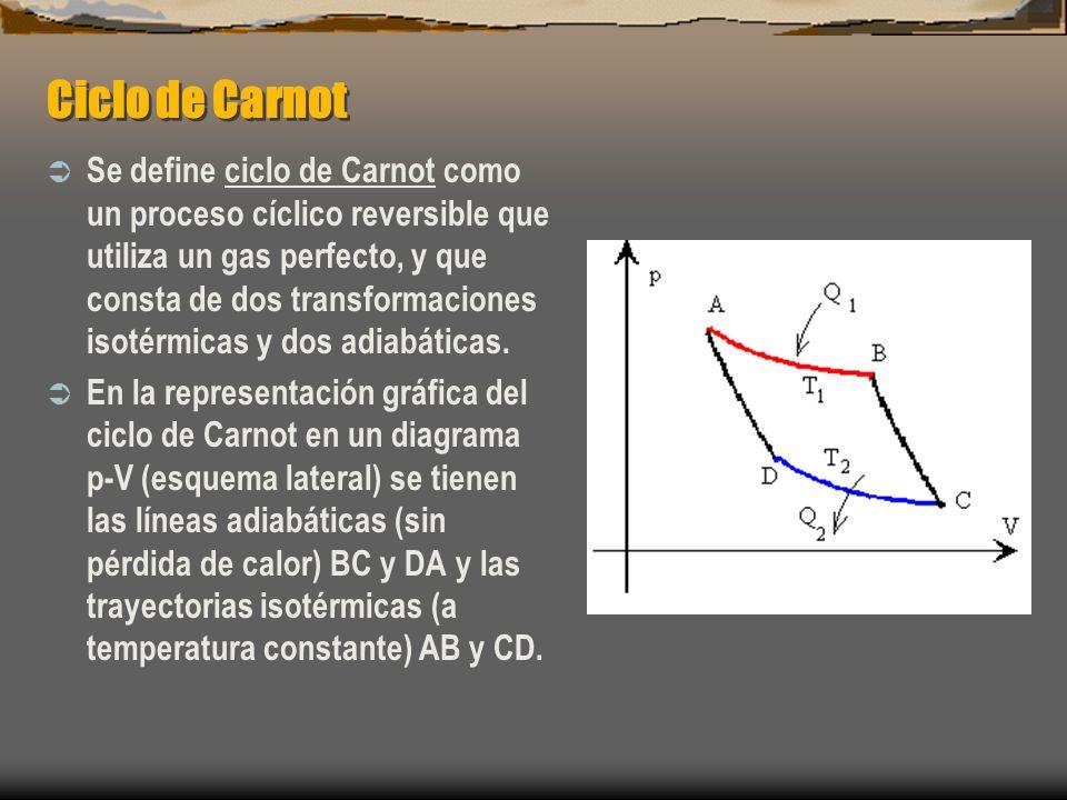 Ciclo de Carnot Se define ciclo de Carnot como un proceso cíclico reversible que utiliza un gas perfecto, y que consta de dos transformaciones isotérm