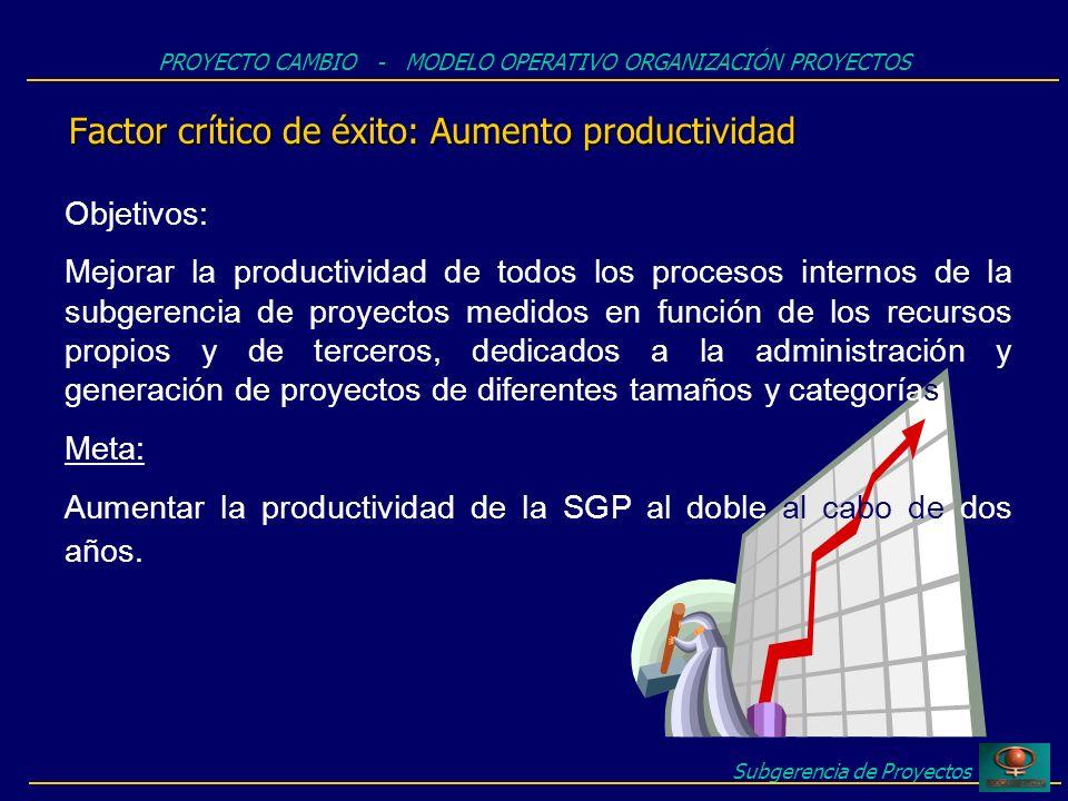 Subgerencia de Proyectos Factor crítico de éxito: Aumento productividad PROYECTO CAMBIO - MODELO OPERATIVO ORGANIZACIÓN PROYECTOS Objetivos: Mejorar la productividad de todos los procesos internos de la subgerencia de proyectos medidos en función de los recursos propios y de terceros, dedicados a la administración y generación de proyectos de diferentes tamaños y categorías Meta: Aumentar la productividad de la SGP al doble al cabo de dos años.